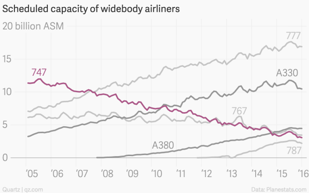 The slow death of the Boeing 747 — Quartz