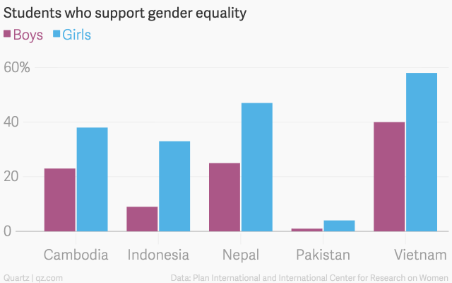 Students-who-support-gender-equality-Boys-Girls_chartbuilder