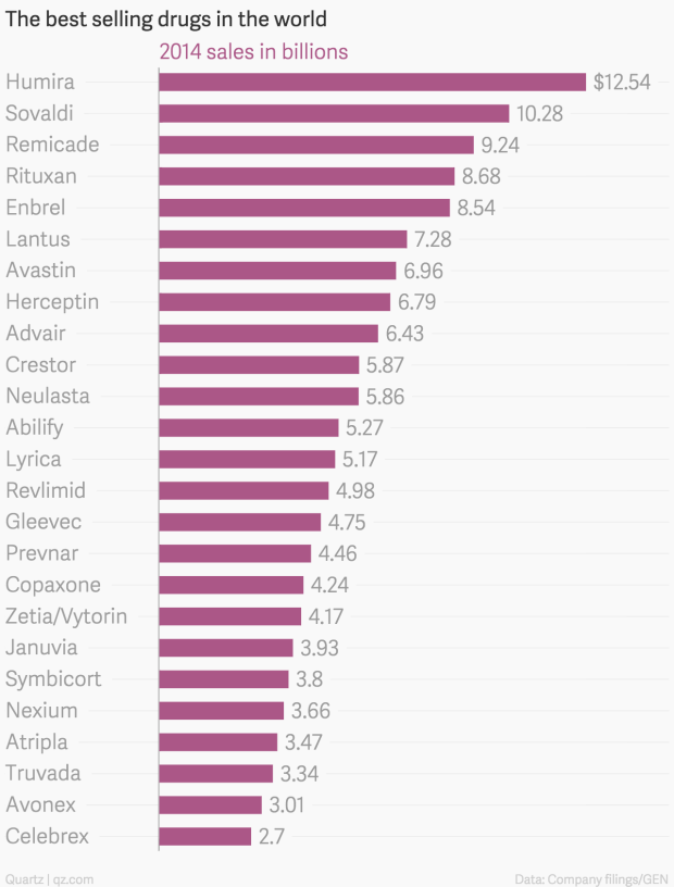 the best selling prescription drugs in the world last year