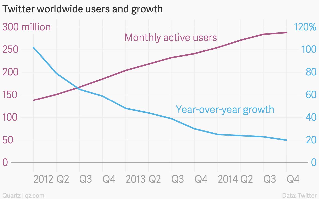 Twitter worldwide users Q4 2014