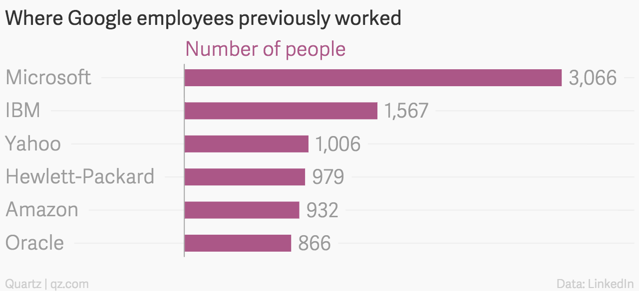 Where-Google-employees-previously-worked-Number-of-people_chartbuilder