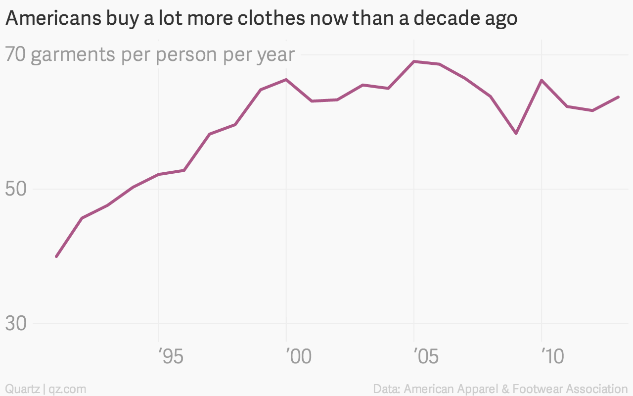 c49b571d3f4 In 2013, it was up to 63.7 garments, down from a peak of 69 just before the  recession. That means on average Americans buy more than one item of  clothing ...