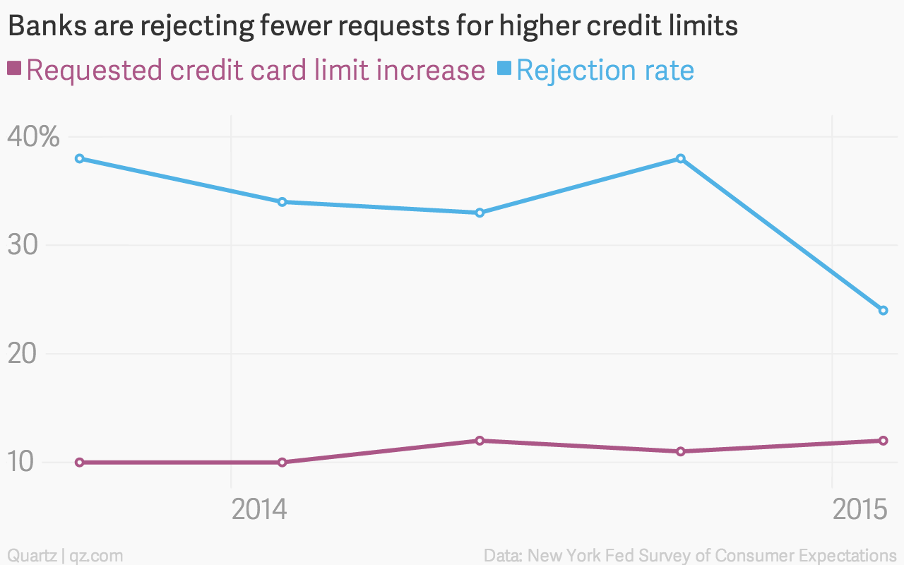 Banks-are-rejecting-fewer-requests-for-higher-credit-limits-Requested-credit-card-limit-increase-Rejection-rate_chartbuilder