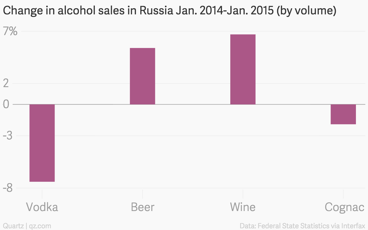 Russians are drinking less vodka and more beer — Quartz