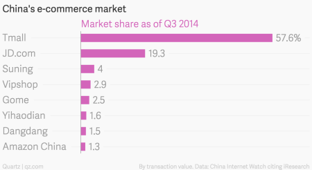 Amazon throws in the towel and opens a store on Alibaba — Quartz