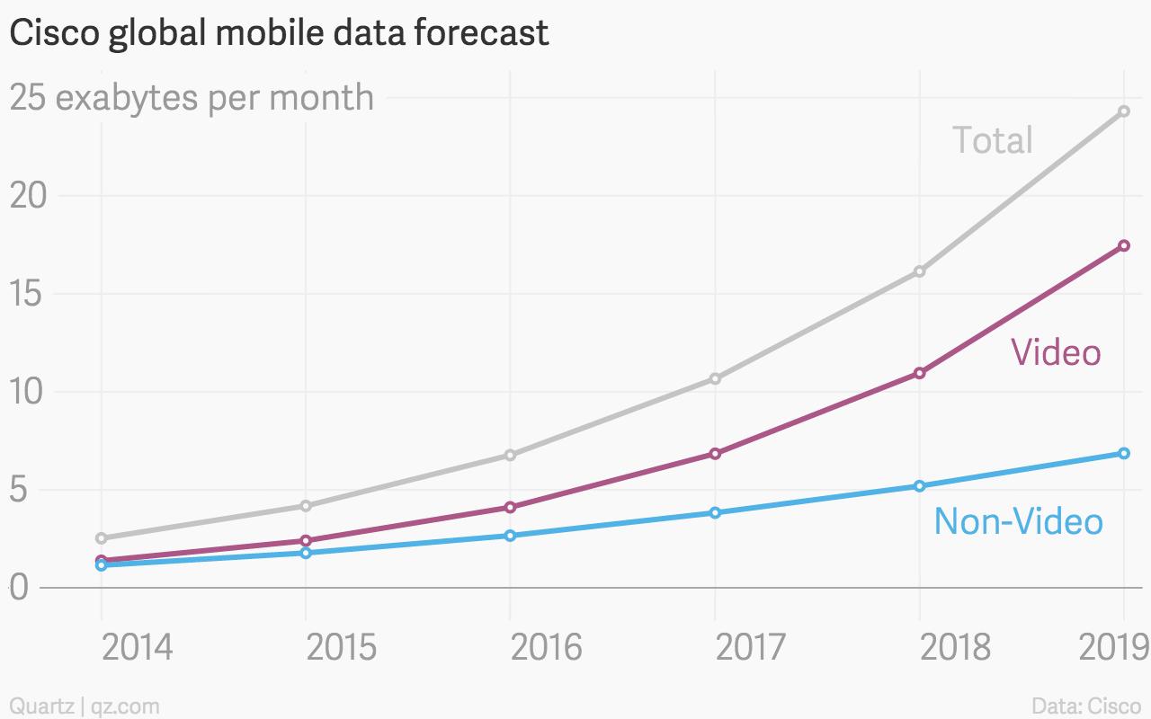 Cisco mobile data forecast