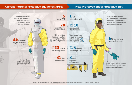 Old vs. New Ebola protection suit