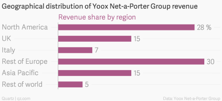 Geographical distribution of Yoox Net-a-Porter Group revenue