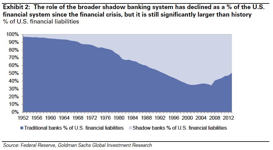 Goldman-shadow-banking-stress-test-regulation
