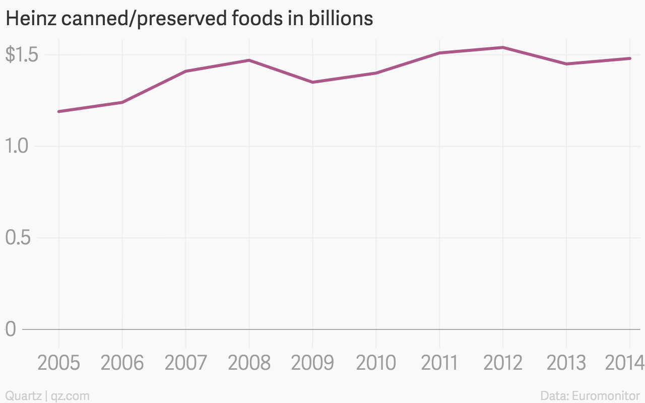 Heinz-canned-preserved-foods-in-billions-Heinz-canned-preserved_chartbuilder