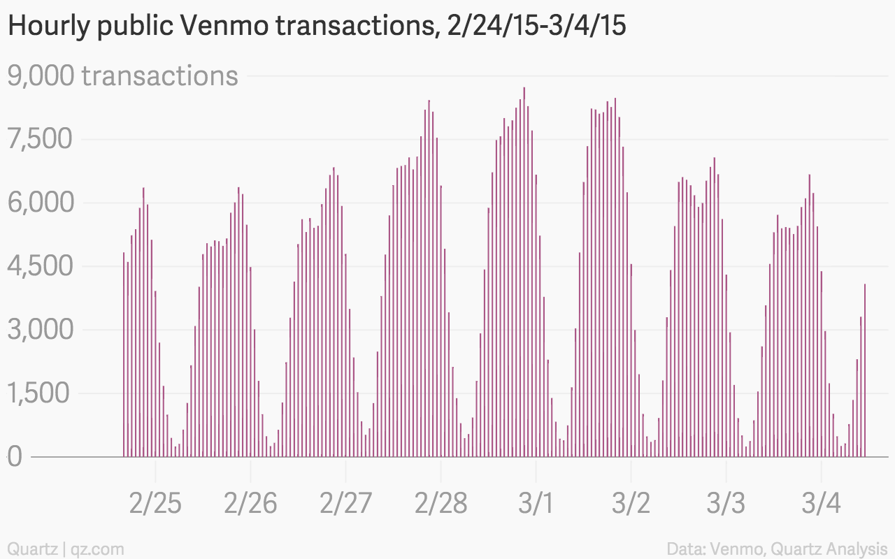 The emoji of Venmo: food, booze, partying, and, occasionally, rent