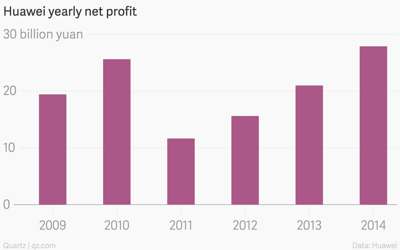 Huawei-yearly-net-profit-Net-profit_chartbuilder