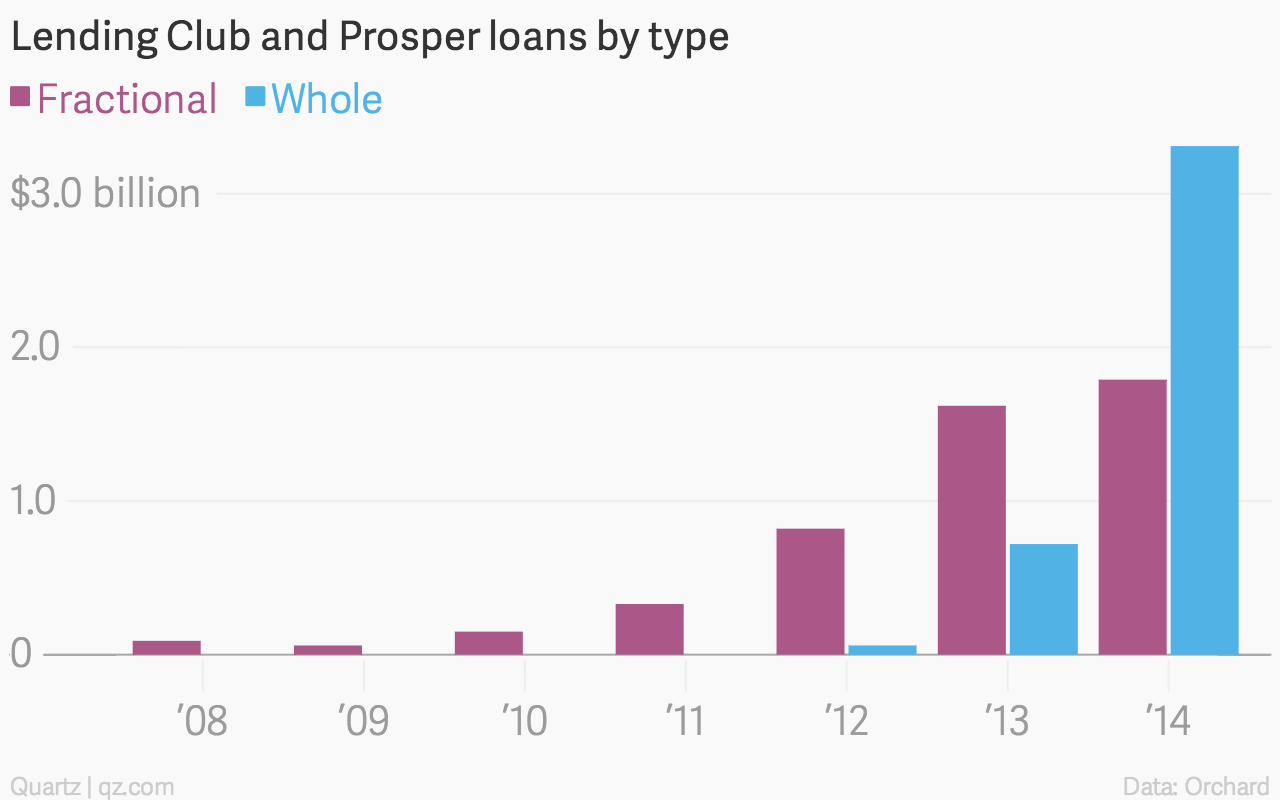 Lending-Club-and-Prosper-loans-by-type-Fractional-Whole_chartbuilder