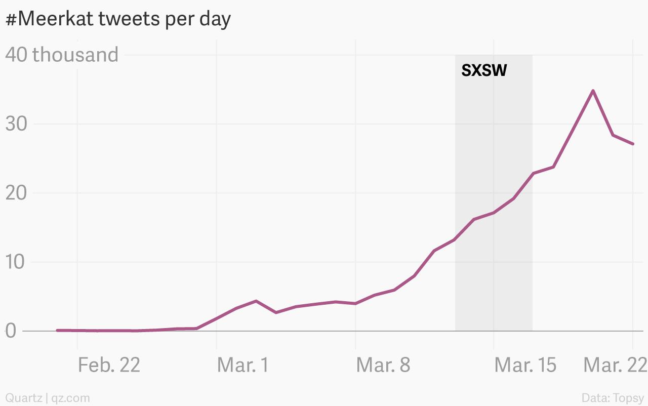 Meerkat Tweets per day