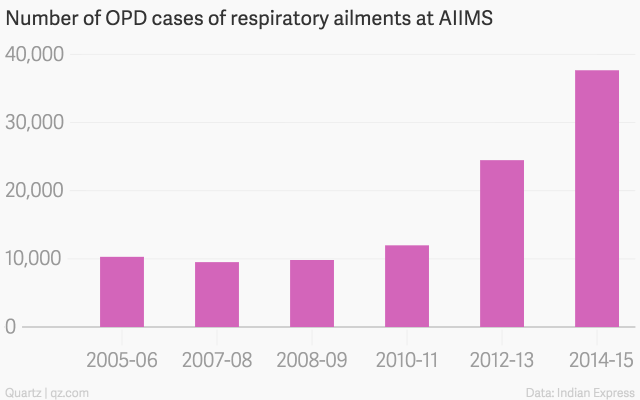 Number-of-OPD-cases-of-respiratory-ailments-at-AIIMS-Cases_chartbuilder