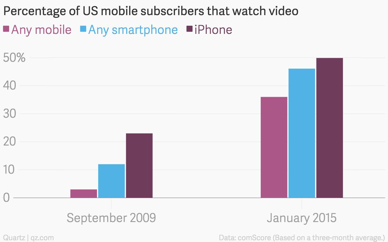Mobile video usage