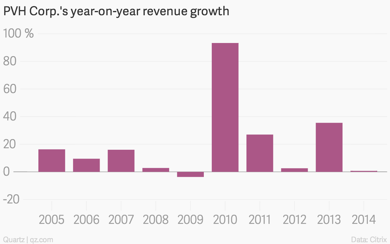 PVH year-on-year sales growth