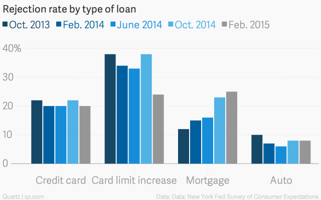 Rejection-rate-by-type-of-loan-Oct-2013-Feb-2014-June-2014-Oct-2014-Feb-2015_chartbuilder