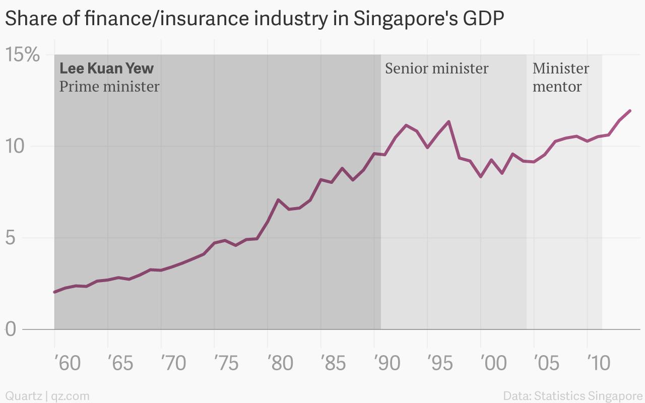 Lee Kuan Yew's Singapore, charted — Quartz