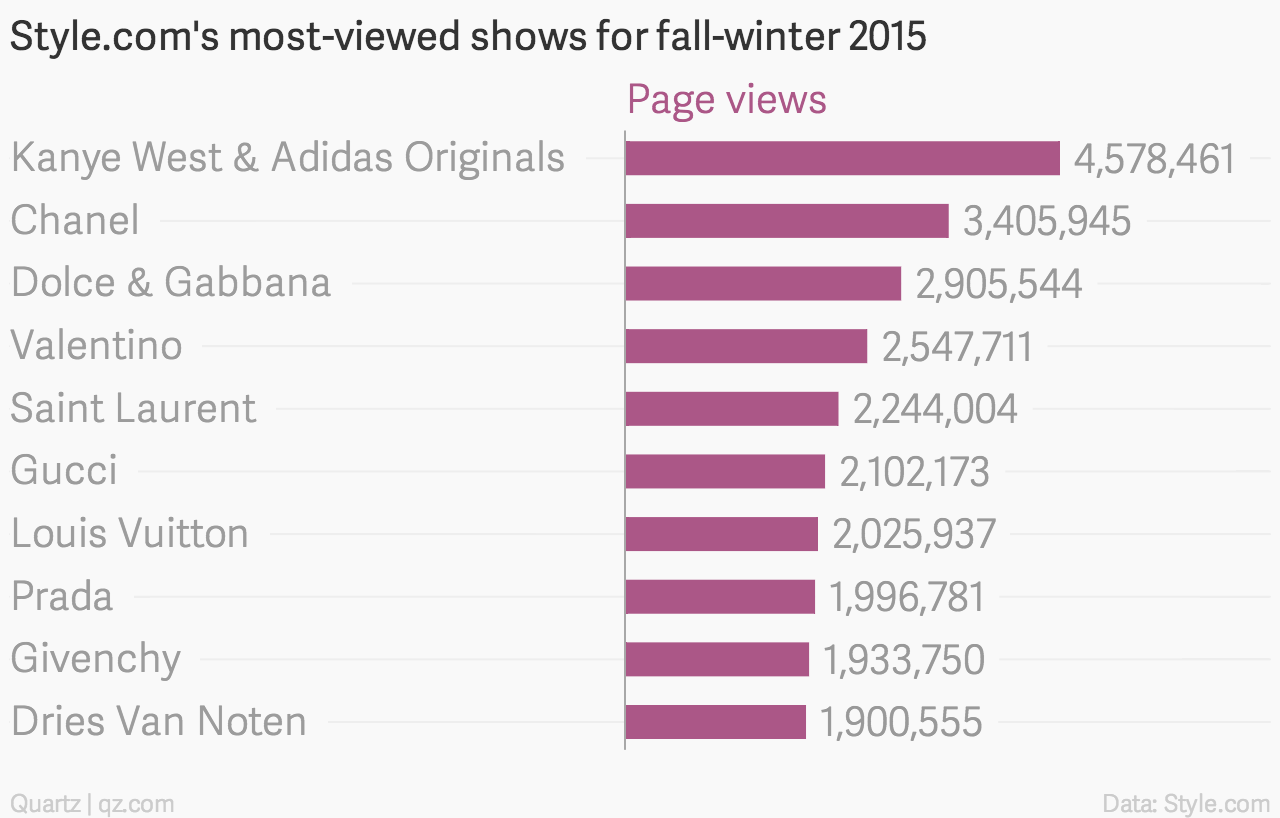 style.com, kanye west, chanel, dolce gabbana, most-viewed, shows, fall 2015, runway