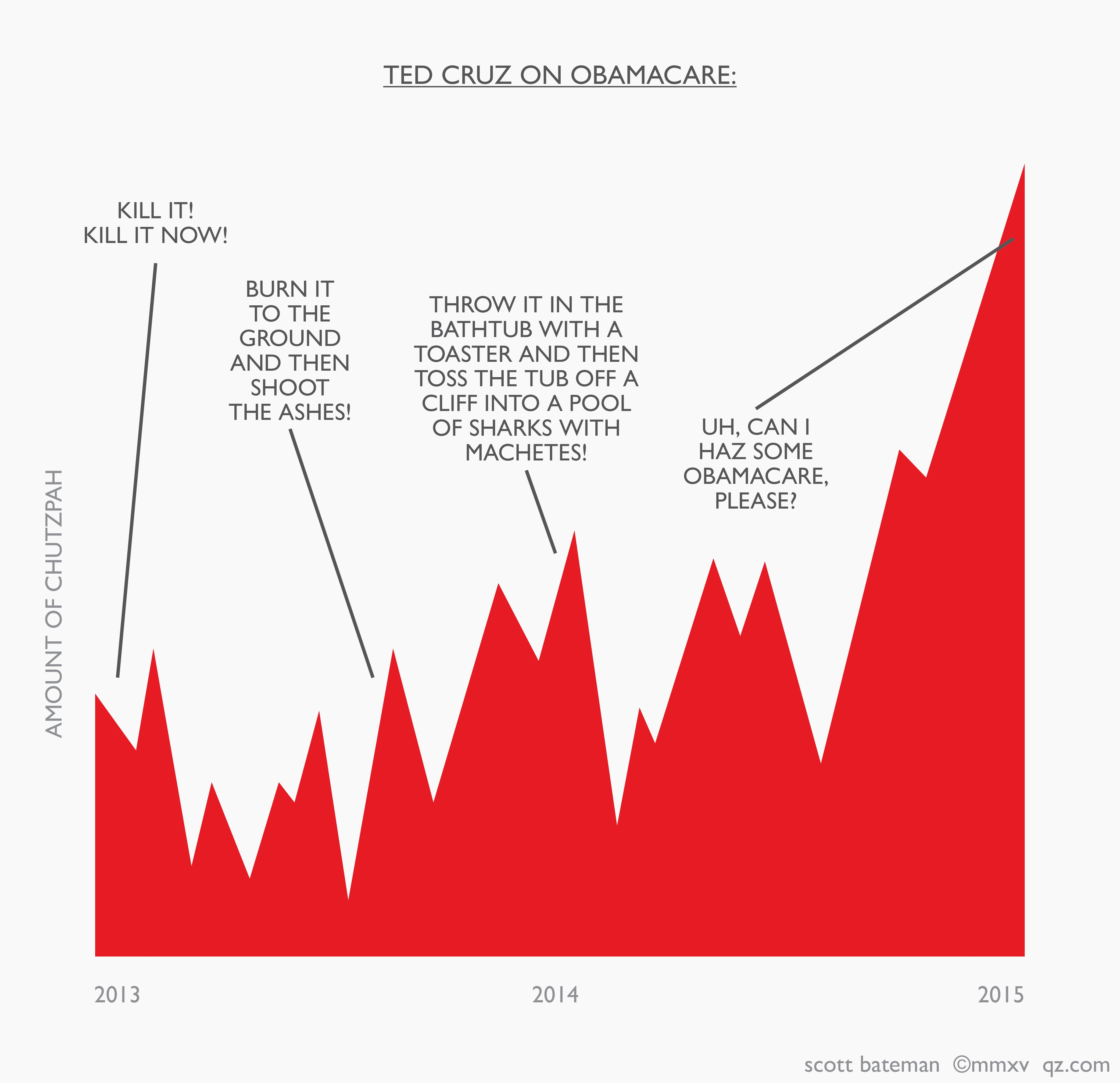 Funny chart of Ted Cruz on Obamacare