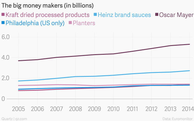 The-big-money-makers-in-billions-Kraft-dried-processed-products-Heinz-brand-sauces-Oscar-Mayer-Philadelphia-US-only-Planters_chartbuilder