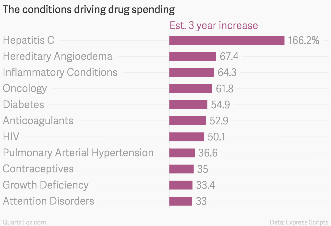 The-conditions-driving-drug-spending-Est-3-year-increase_chartbuilder (1)