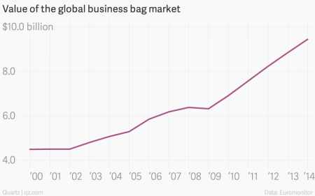 Value of the global business bag market