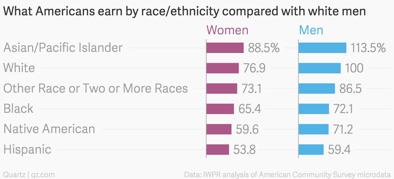 Asian white men men Interracial marriage