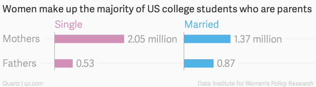 women-make-up-the-majority-of-us-college-students-who-are-parents-single-married_chartbuilder-2