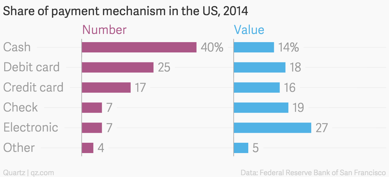 1 Share-of-payment-mechanism-in-the-US-2014-Number-Value_chartbuilder