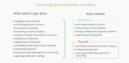 accountabilities by role