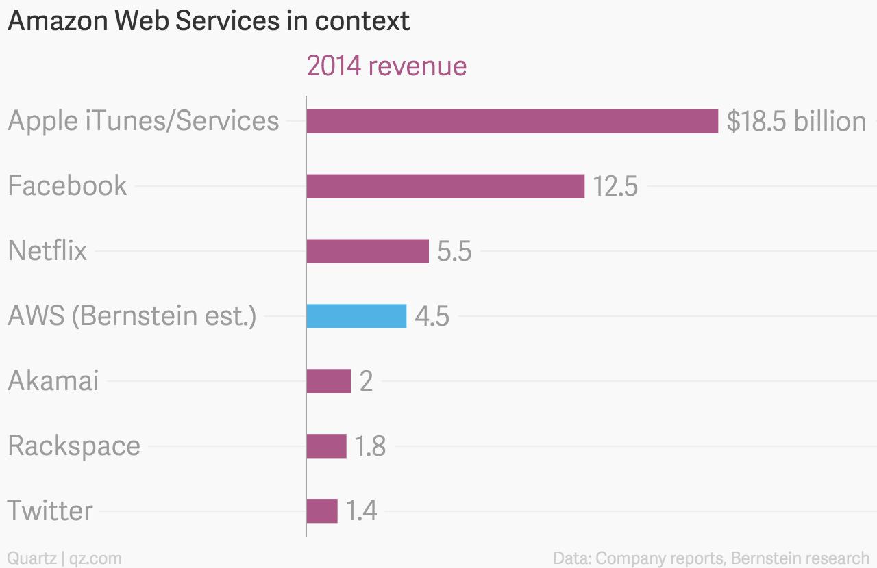 Amazon Web Services revenue in context