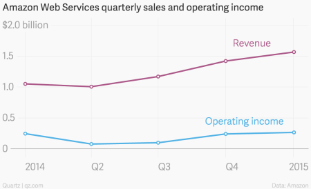 Amazon Web Services revenue and operating income chart