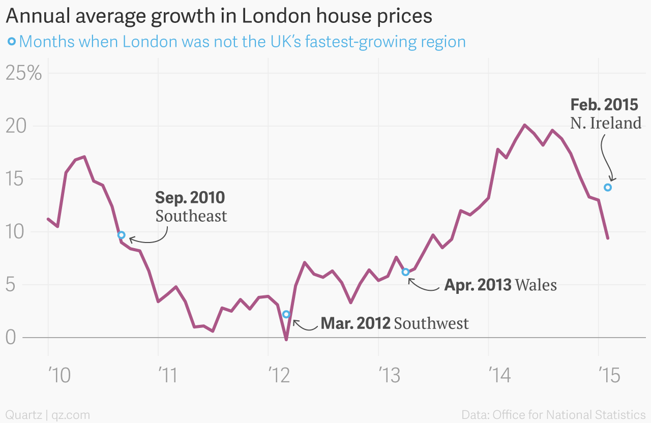 Londons House Prices Are No Longer The Fastest Growing In