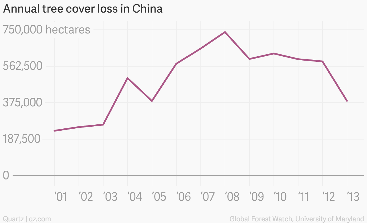 Annual_tree_cover_loss_in_China_Hectares_of_tree_cover_lost_chartbuilder