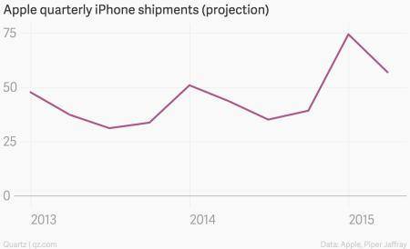 Apple iPhone projection March 2015