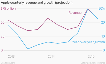 Apple quarterly revenue and growth projection March quarter 2015