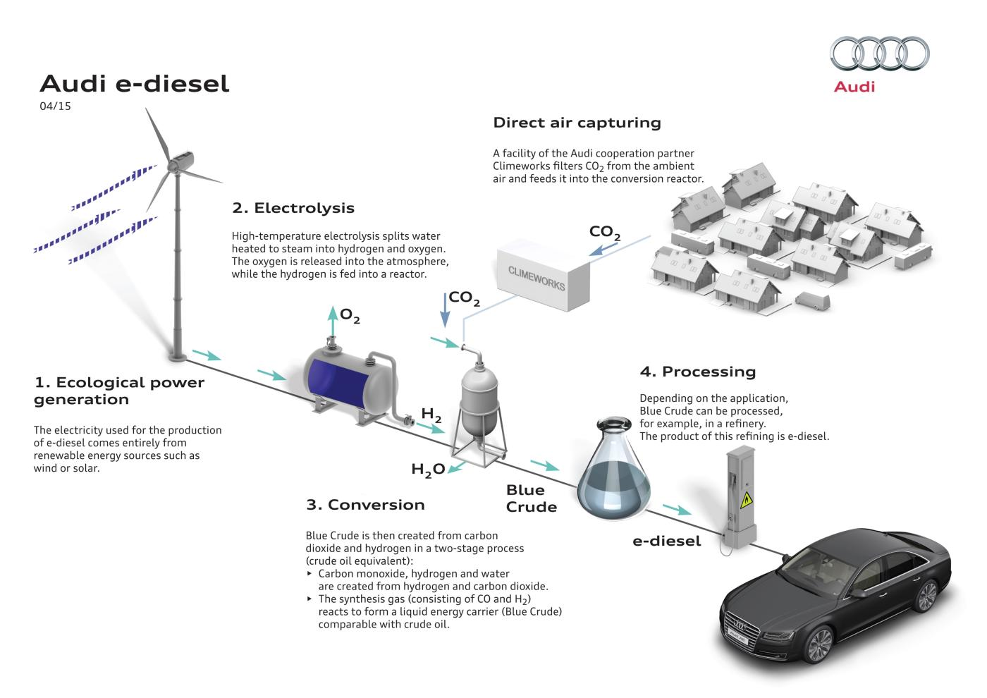 Audi Is Making Fuel From Air And Water Quartz Diesel Power Plant Flow Diagram
