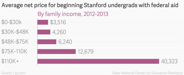 Average-net-price-for-beginning-Stanford-undergrads-with-federal-aid-By-family-income-2012-2013_chartbuilder (1)