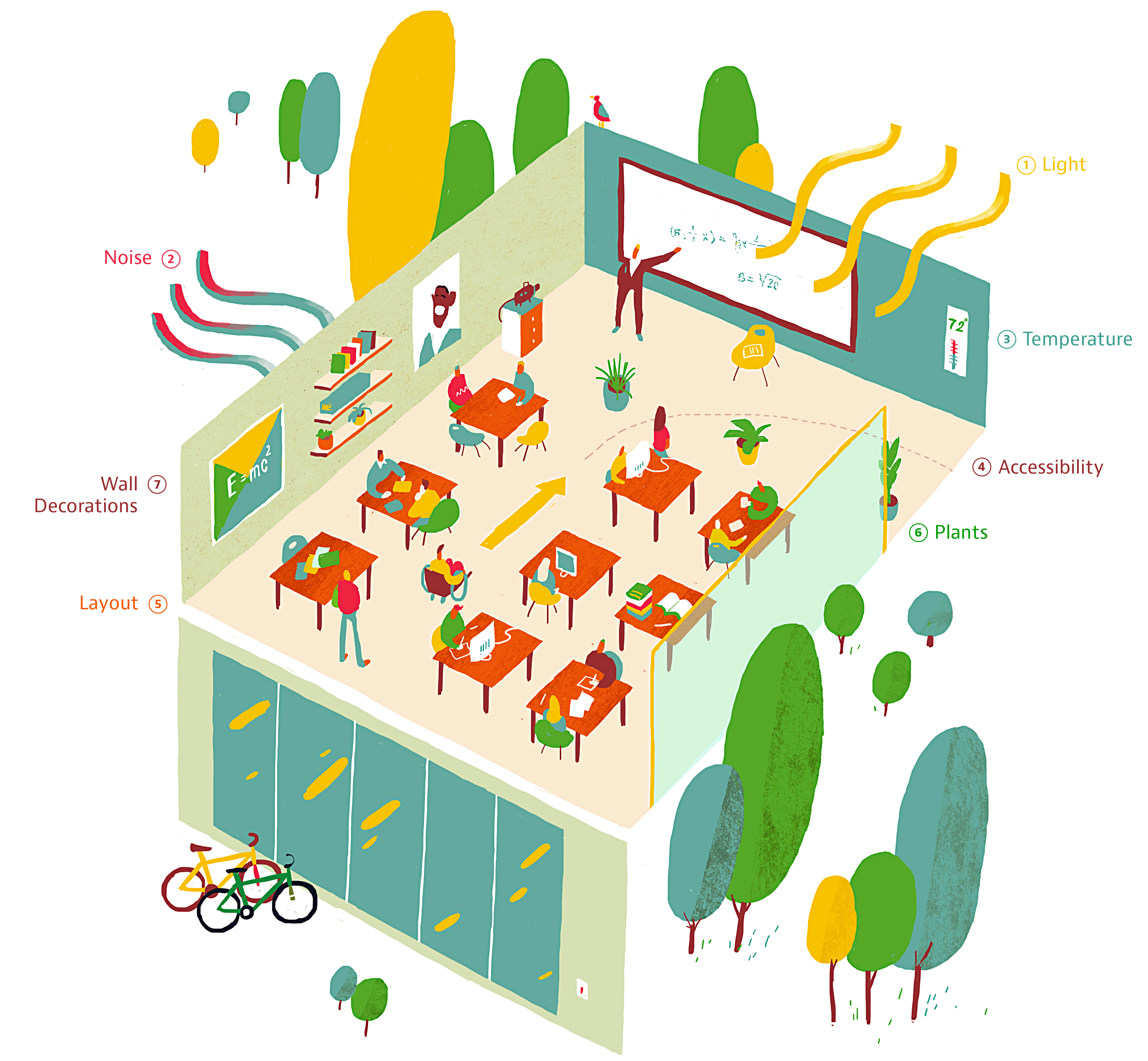 Science Classroom Design Ideas: This Is What The Ideal Learning Environment Looks Like