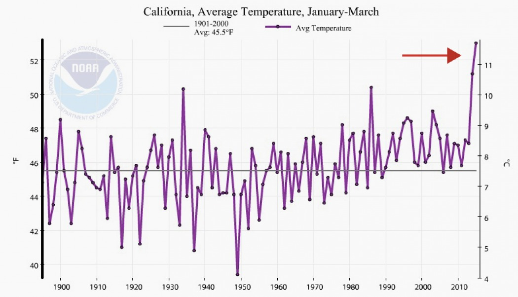 california annual temps graph