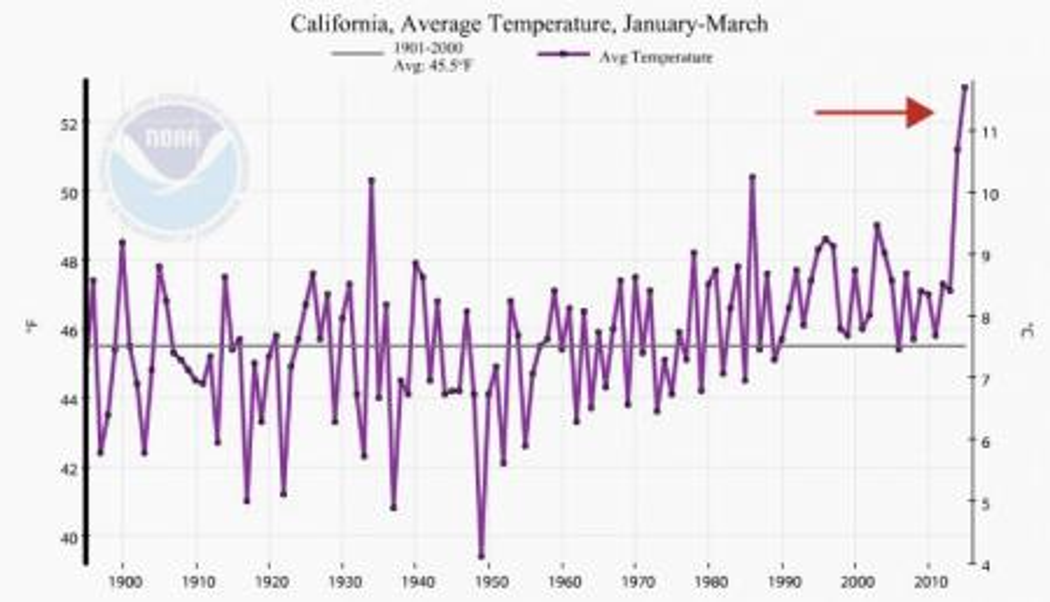 california annual temps graph