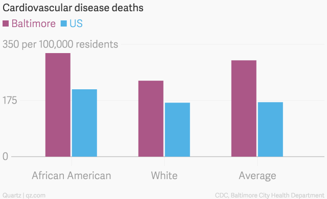 Cardiovascular_disease_deaths_Baltimore_US_chartbuilder