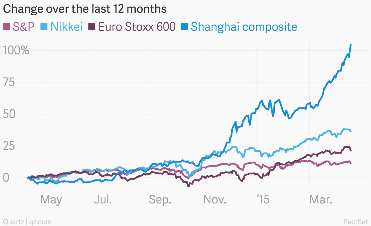Change_over_the_last_12_months__S&P_Nikkei_Euro_Stoxx_600_Shanghai_composite_chartbuilder