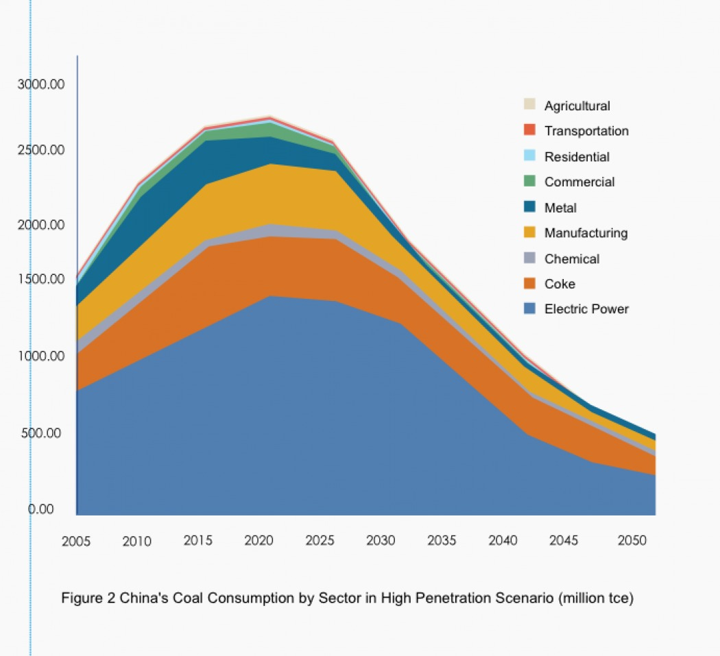 china coal consumption by sector