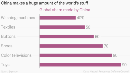 Global share of various products made by China