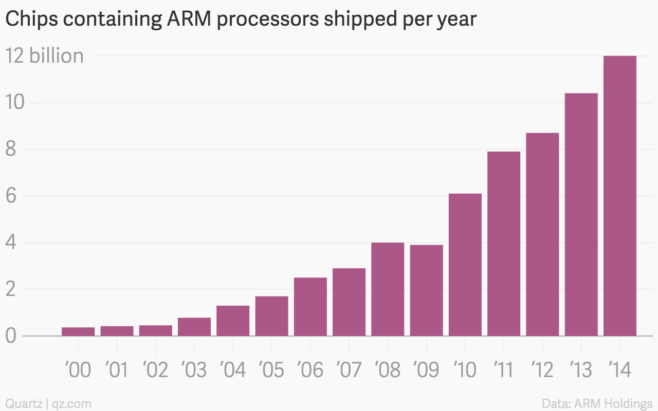 ARM chip processor growth chart