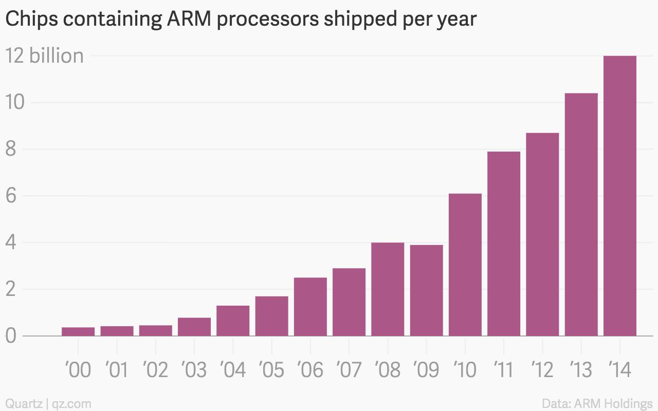 ARM chip processor growth chart