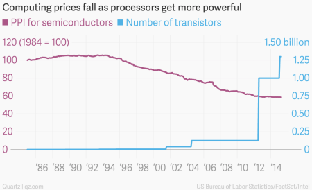 As Moore's Law turns 50, computer chips continue to get cheaper and
